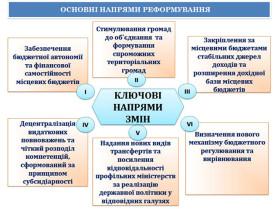Децентралізація влади (надано decentralizationinukraine.info)