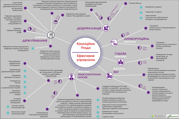 "December 5, 2014, ""Europravda"": Infographic on Coalition Agreement"