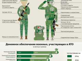 Year of Changes in the Ukrainian Army
