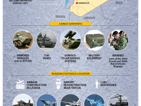 Russian Military Involvement In Syria