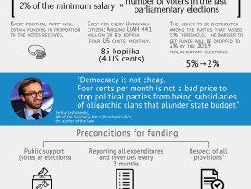 Ukraine Is Changing: State Funding of Political Parties in Ukraine