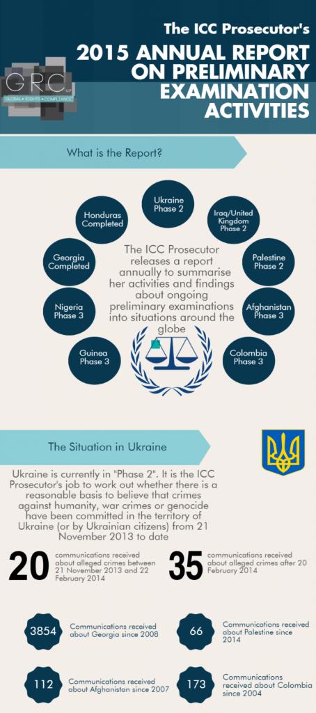 GRC_Infographics_ICC_Prosecutor_Report_2015_Eng info_1