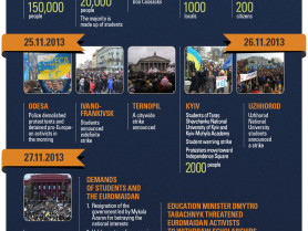 Students – the driving force of Euromaidan