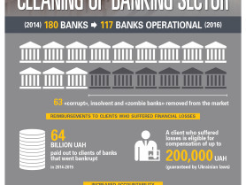 Cleaning up Banking Sector in Ukraine