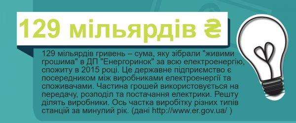 Ринок електричної енергії України