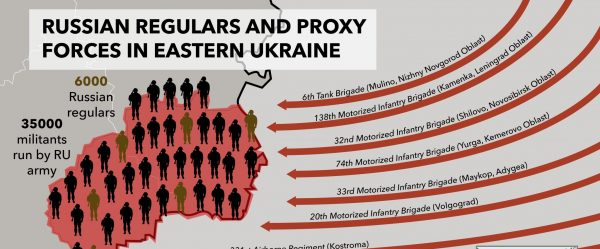 Russian regulars and proxy forces in eastern Ukraine: infografic prepared by the Office of Vice Prime Minister of Ukraine for European and Euro-Atlantic Integration