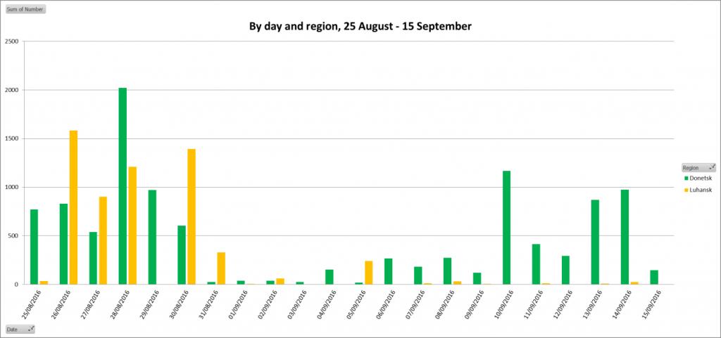OSCE_ceasefire violations dynamic