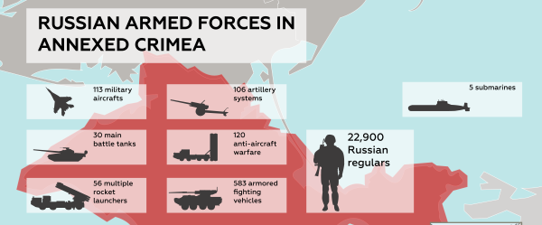 Russian Armed Forces in Annexed Crimea