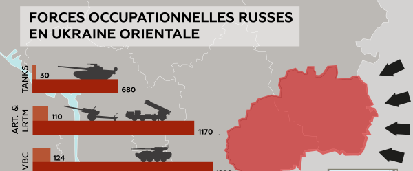 Forces occupationnelles russes en Ukraine Orientale