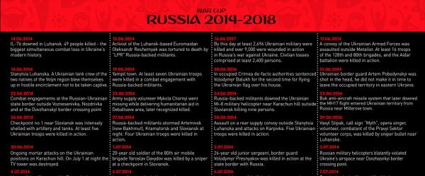 War Cup: Russia 2014-2018